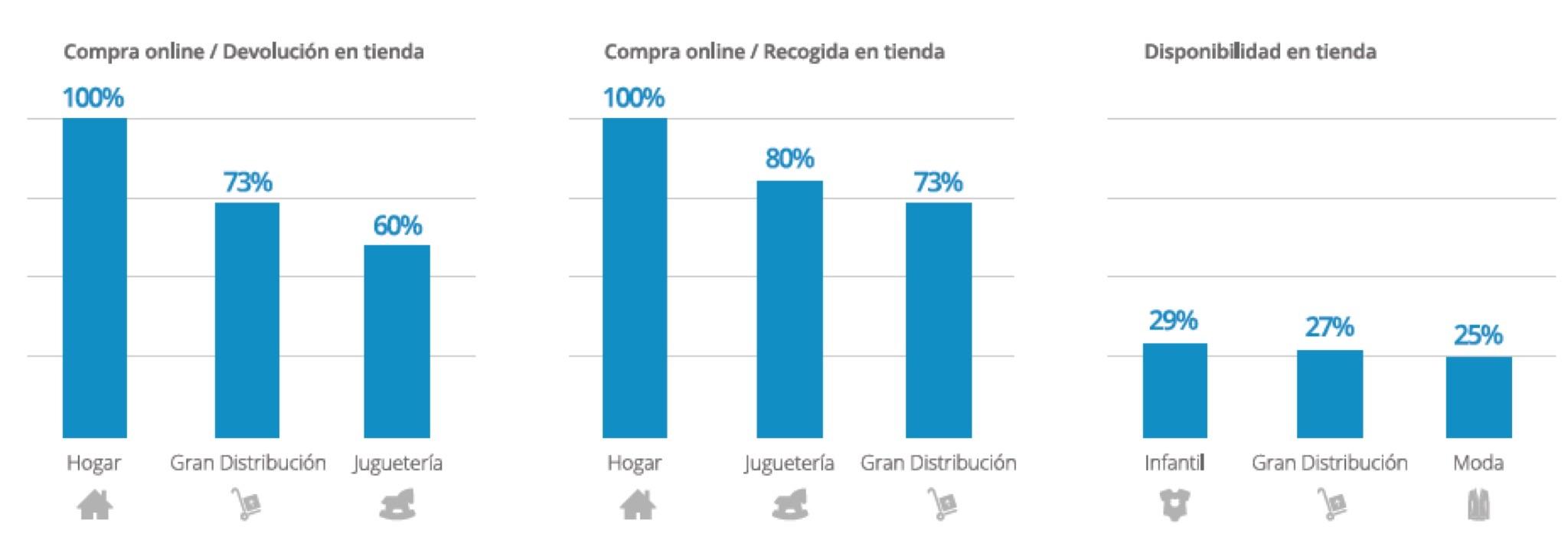 Retail Digital Español: Entrega y Devolución