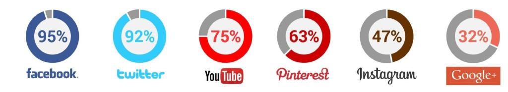 Retail Digital Español: Redes Sociales