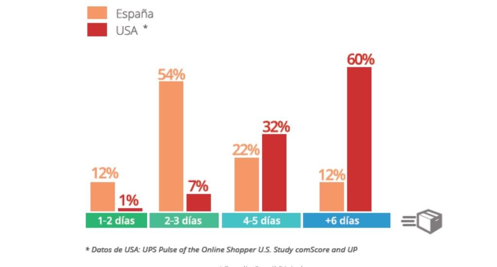 Retail Digital Español: Tiempo de entrega