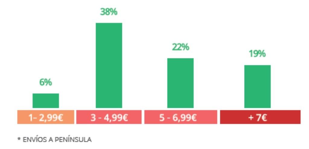 Retail Digital Español: Coste envío