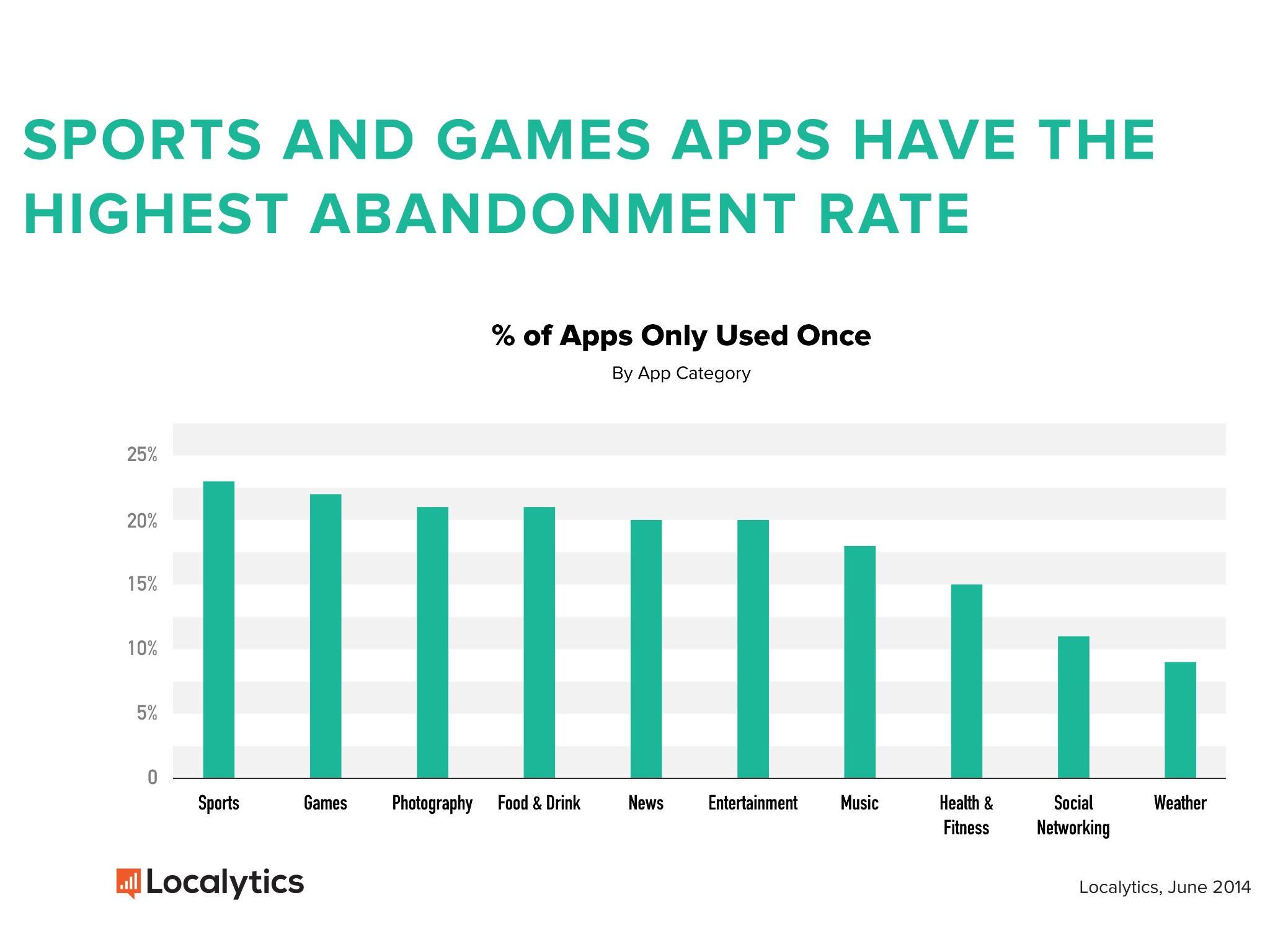 mercado de apps y mobile marketing
