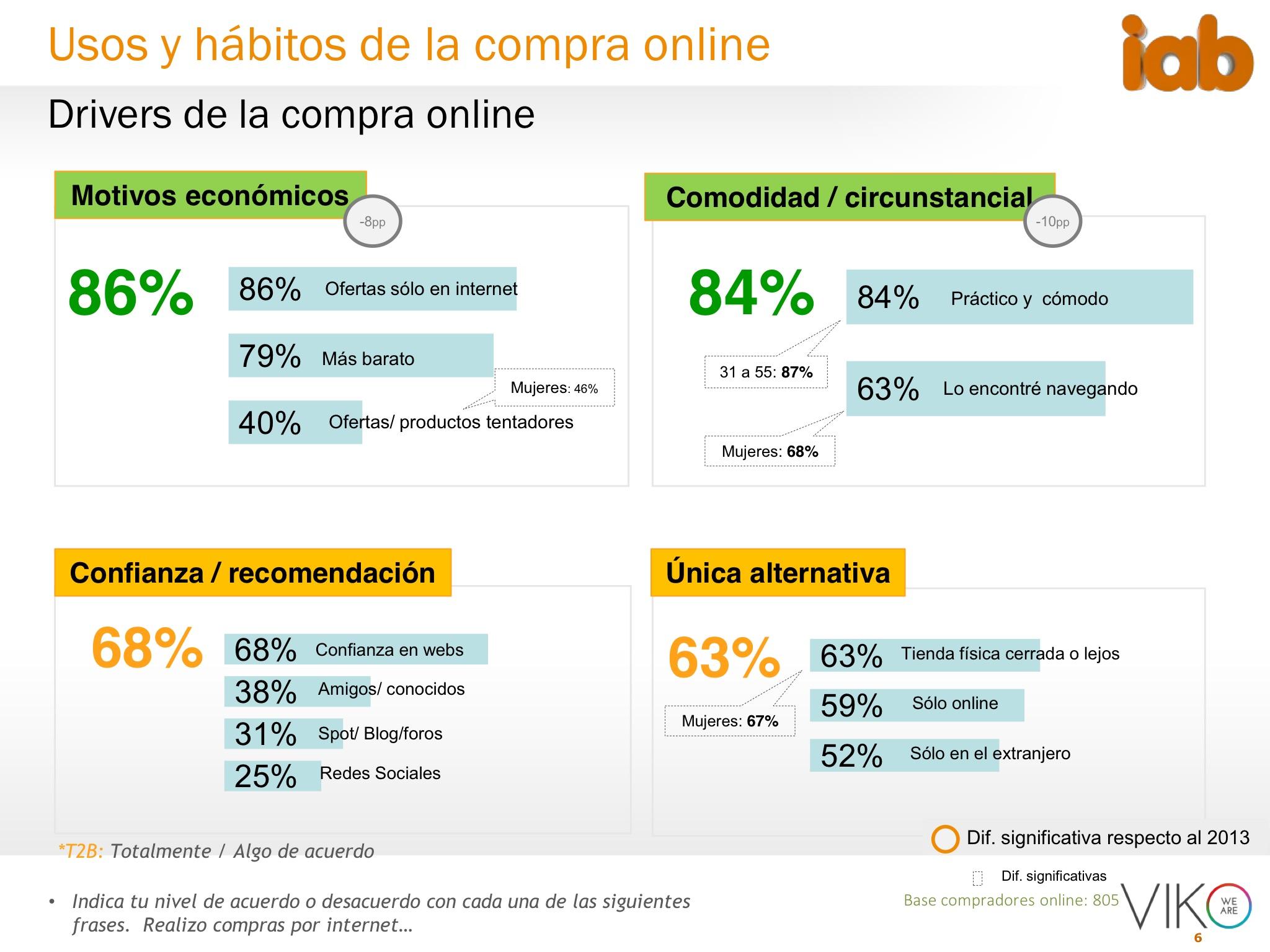 Conclusiones del estudio ecommerce 2015 de iab spain for Compra online mobili