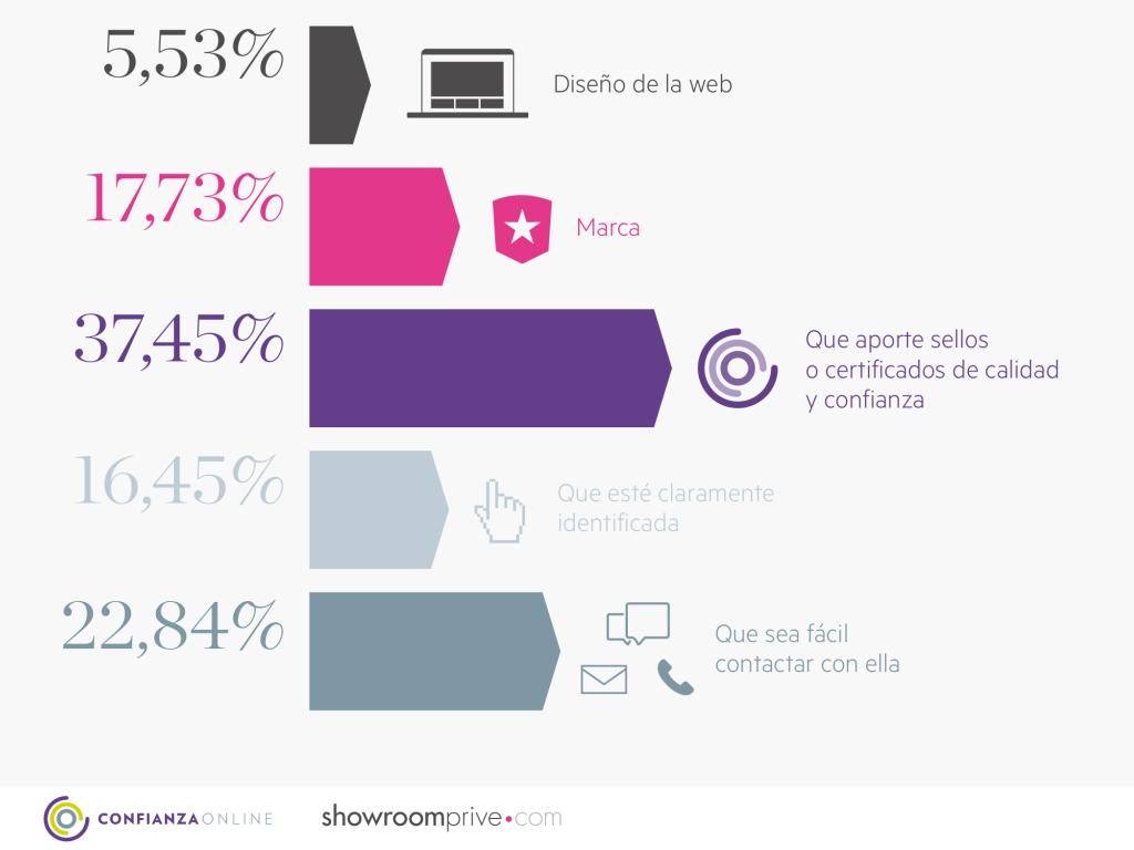 confianza en las compras online