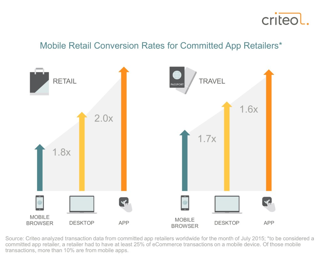 consumidor multidispositivo