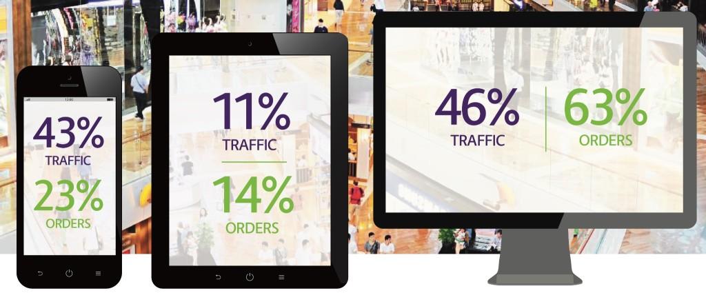 Shopping Index