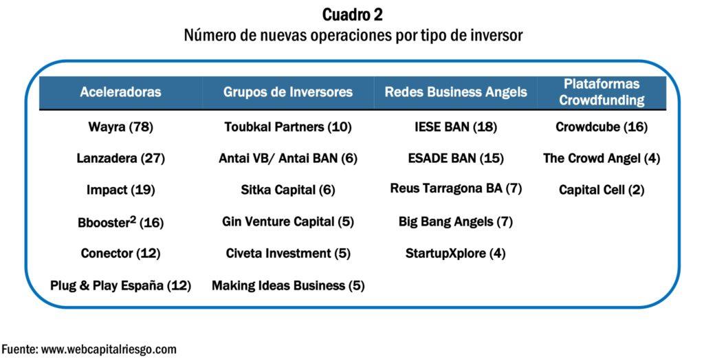 capital riesgo informal