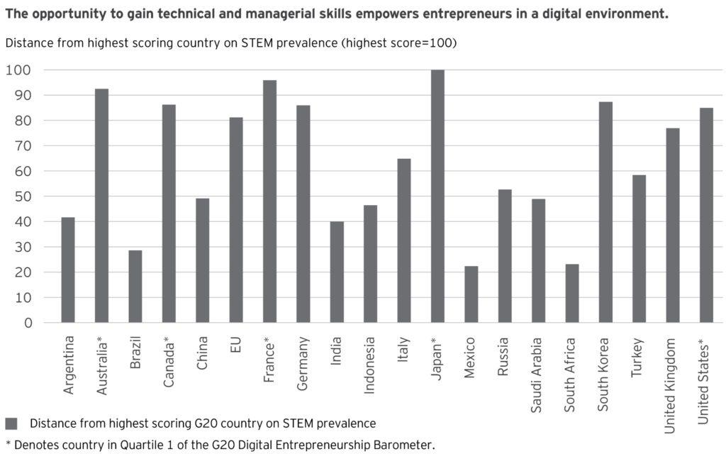 Emprendimiento y entorno digital