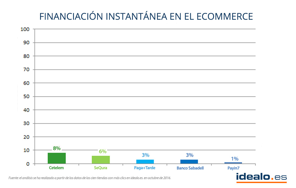 financiación online ecommerce