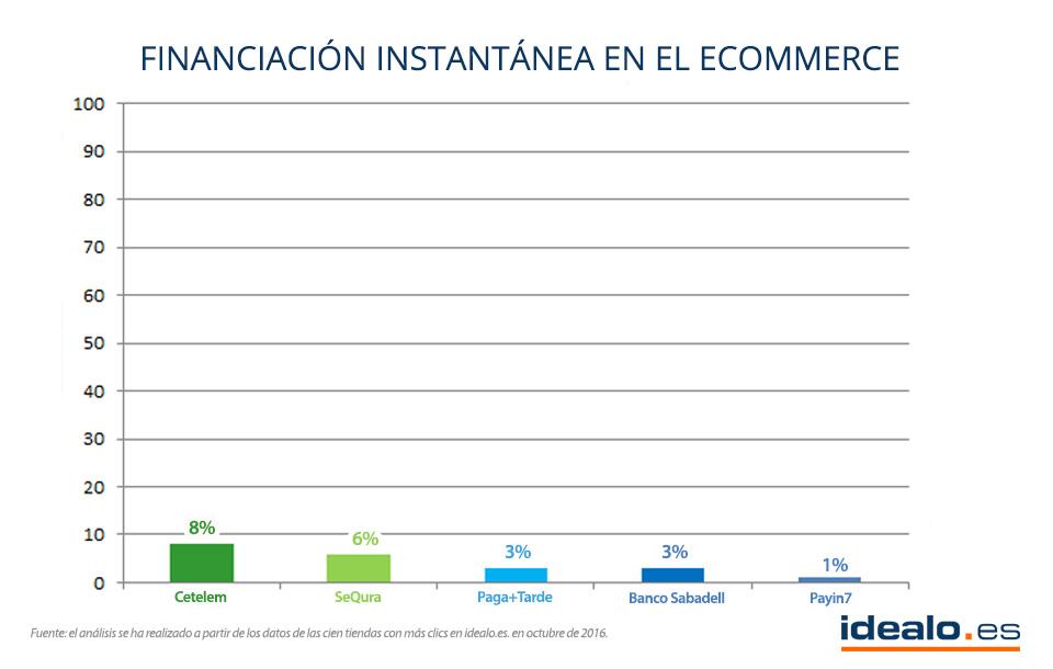 financiación online ecommerce